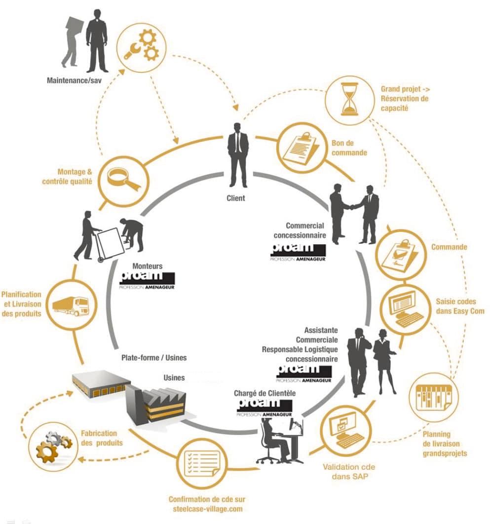 schema-diagramme-logistique_proam